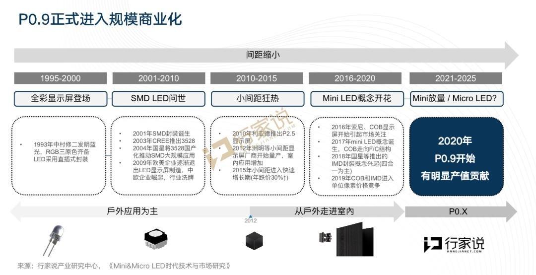 逐鹿Mini/Micro!从利亚德+华星、洲明+京东方看产业的合纵连横